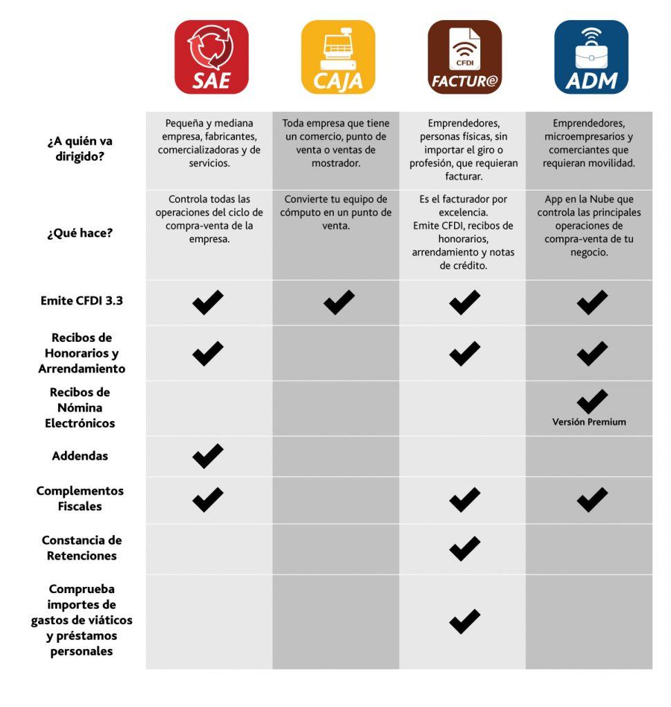 comparativo aspel productos facturación electrónica mérida